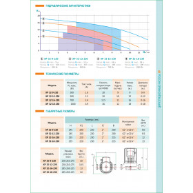 Циркуляционный насос SHIMGE XP32-16-230 700Вт Hmax=16м Qmax=11куб.м/час