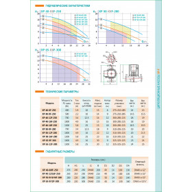 Циркуляционный насос SHIMGE XP65-12F-300 1300Вт Hmax=12м Qmax=30куб.м/час