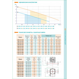 Циркуляционный насос SHIMGE XPH25-4-130B (Латунь) 60Вт Hmax=4м Qmax=3куб.м/час